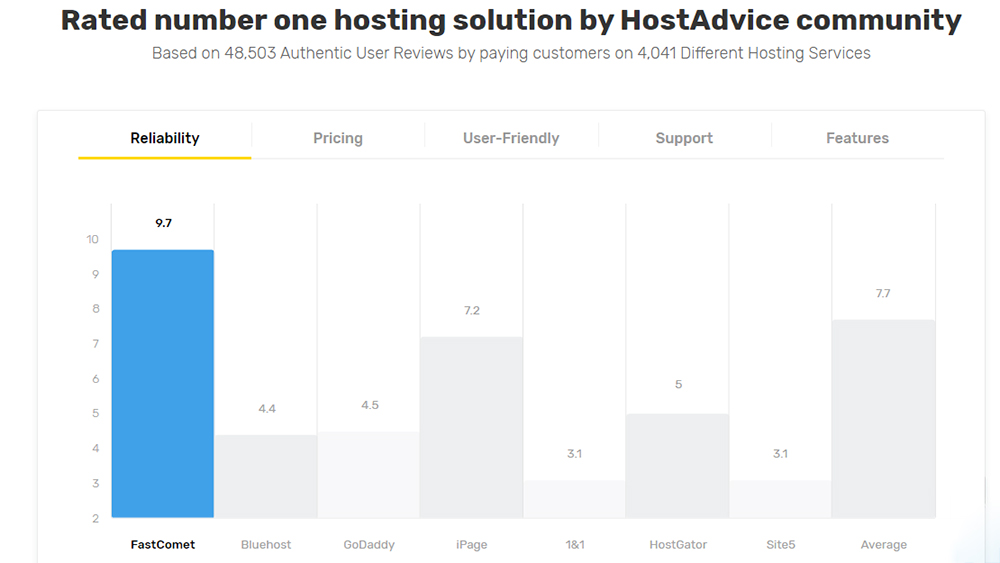 a table showing that FastComet is the best web hosting company